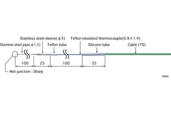 E型热电偶:BR-01E-0-TS1-ANP
